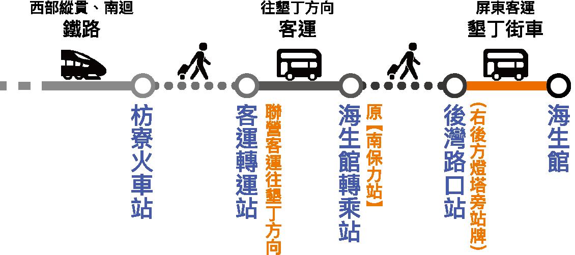 鐵路轉乘流程圖