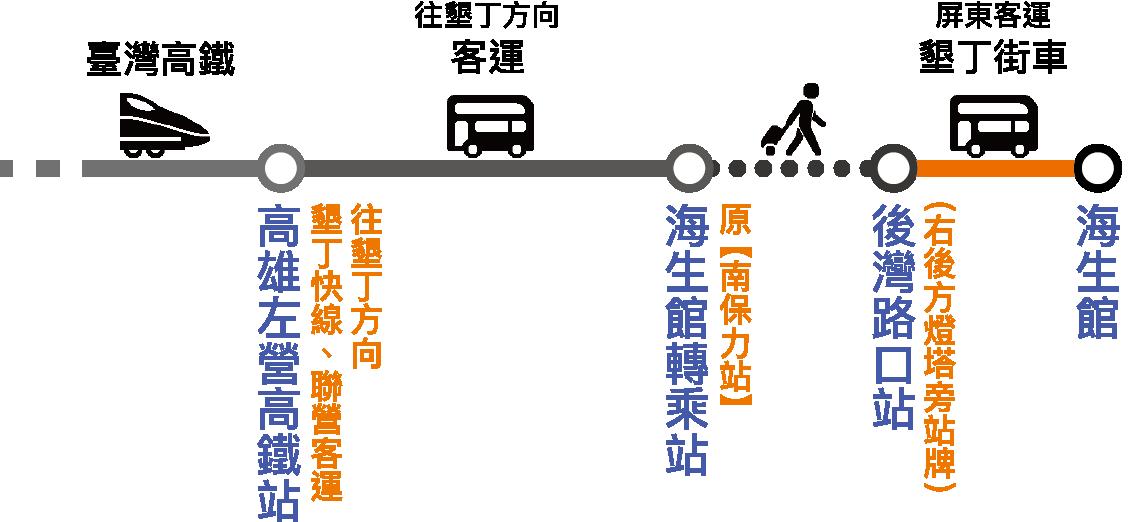 高鐵轉乘流程圖