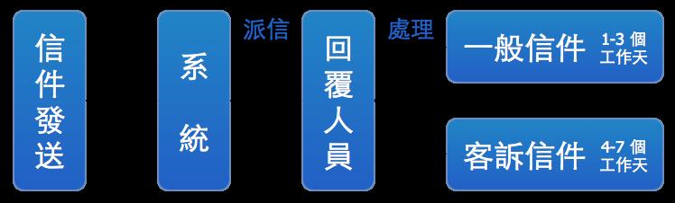 資詢信箱流程圖