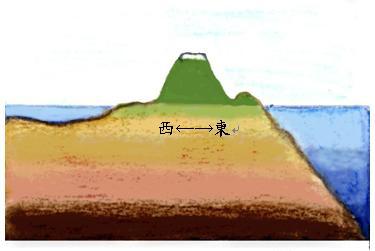 (圖二)台灣海底地形剖面示意圖(邱翊盈 繪)