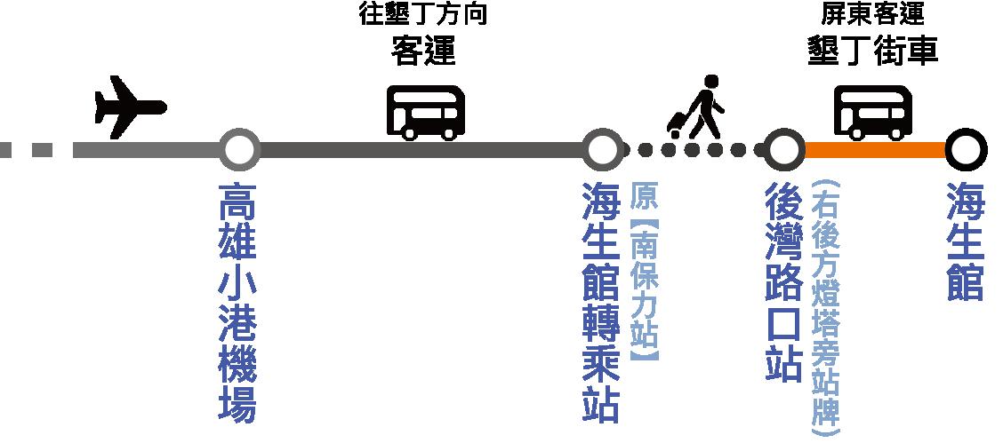 小港機場路線流程