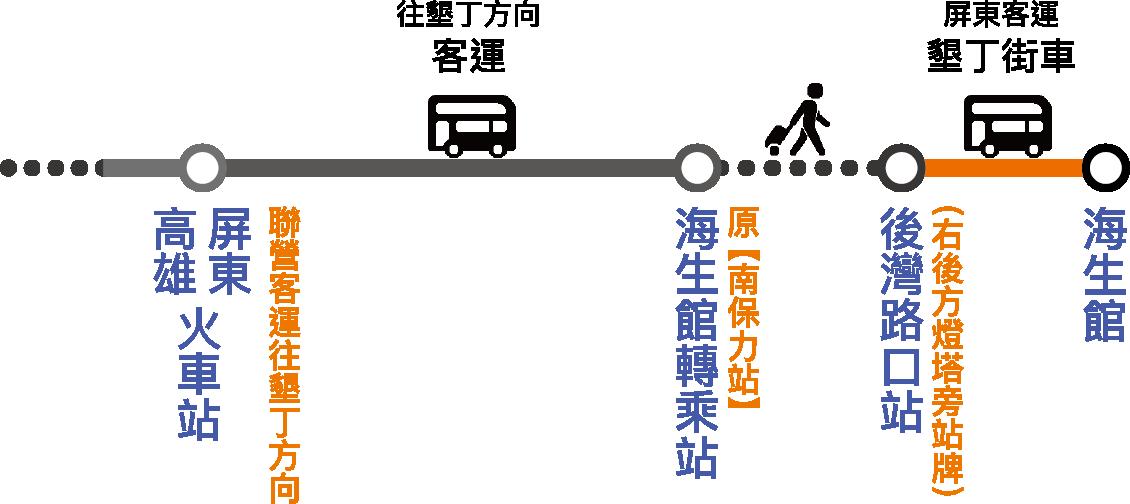 客運路線轉乘流程圖
