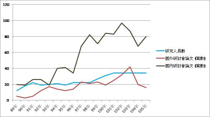 歷年研討會論文統計(89年~105年)