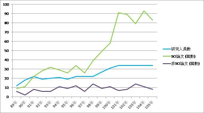 歷年論文統計(89年~105年)