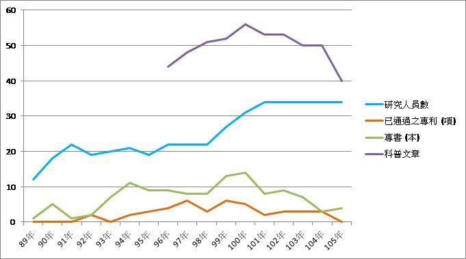 歷年專利、專書、科普文章統計(89年~105年)