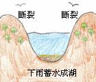 構造湖(廖逸涵 繪圖)